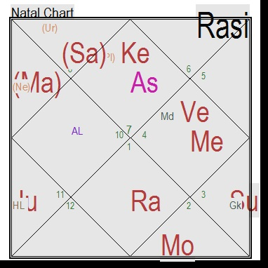 Importance Of Chandra Kundalimoon Chart Life Solutions By