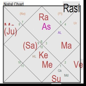 Importance of Chandra kundali/moon chart