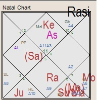 Importance of ascendant lord in horoscope