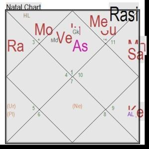 Manglik non manglik marriage female horoscope