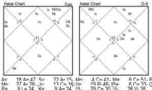 Astrological combinations for acting career