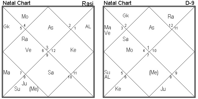 Astrological combinations for Career in IAS - Life Solutions