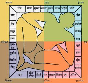 vastu purush mandala - importance of directions in vastu shastra