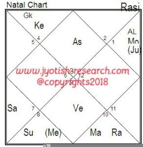 choose right education stream through astrology