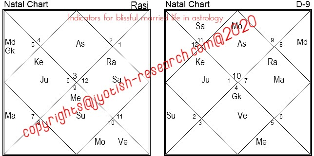 Happy married life indicators in astrology