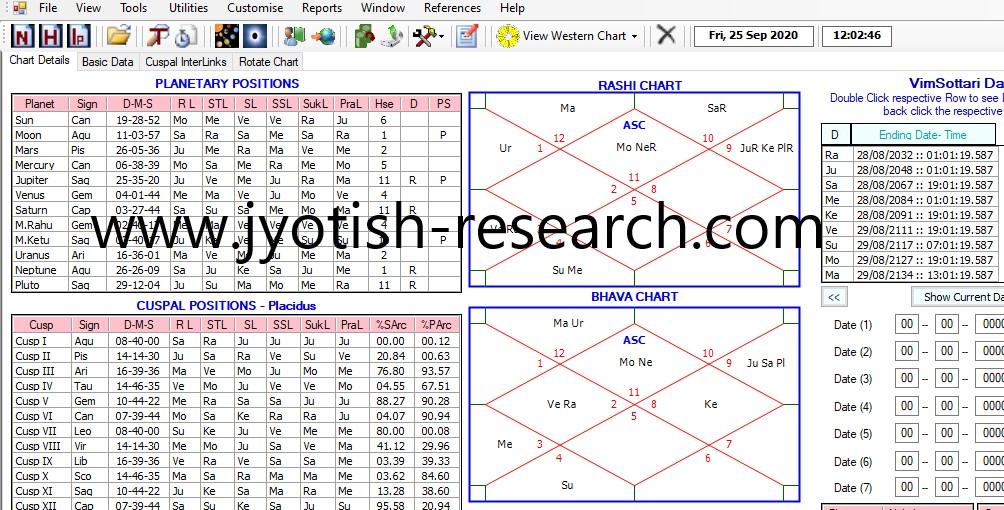 KP Astrology for Stock Market